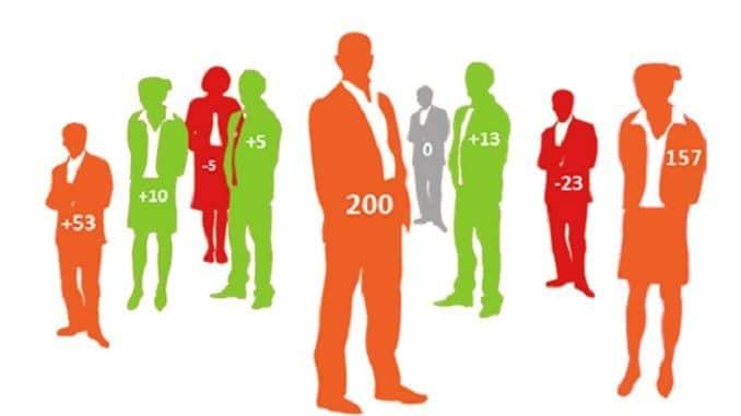 Le Social Credit Sytem : le système de notation de la population chinoise